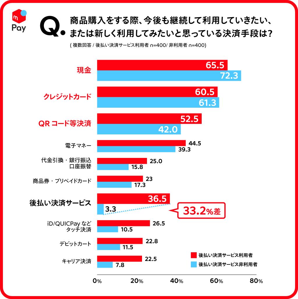 プレゼン用グラフ_Q2.png